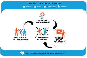 Graphic soft skills integration across contexts