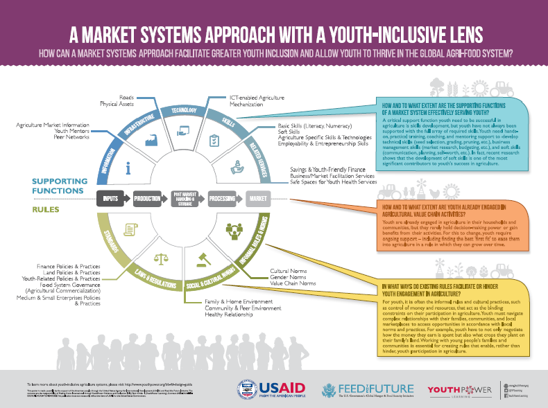 A Market Systems Approach with a Youth-Inclusive Lens